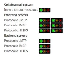 Collabra Uptime Service Status
